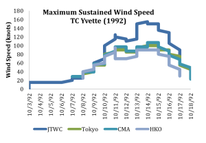 Typhoon Yvette time series of intensity