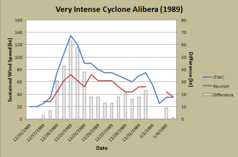Alibera best track intensities