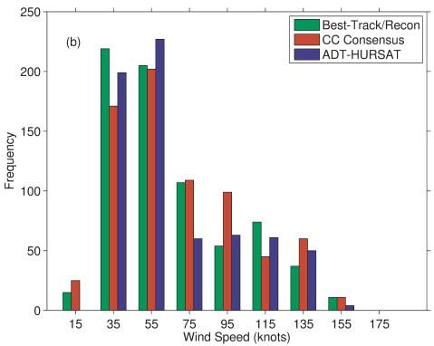 Distribution of tropical cyclone wind speeds of Cyclone Center (CC Consensus) and a computer algorithm (ADT-HURSAT) compared to storms sampled by aircraft